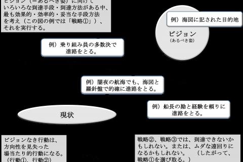専門家コラム「ビジョンと経営戦略」(2017年6月)