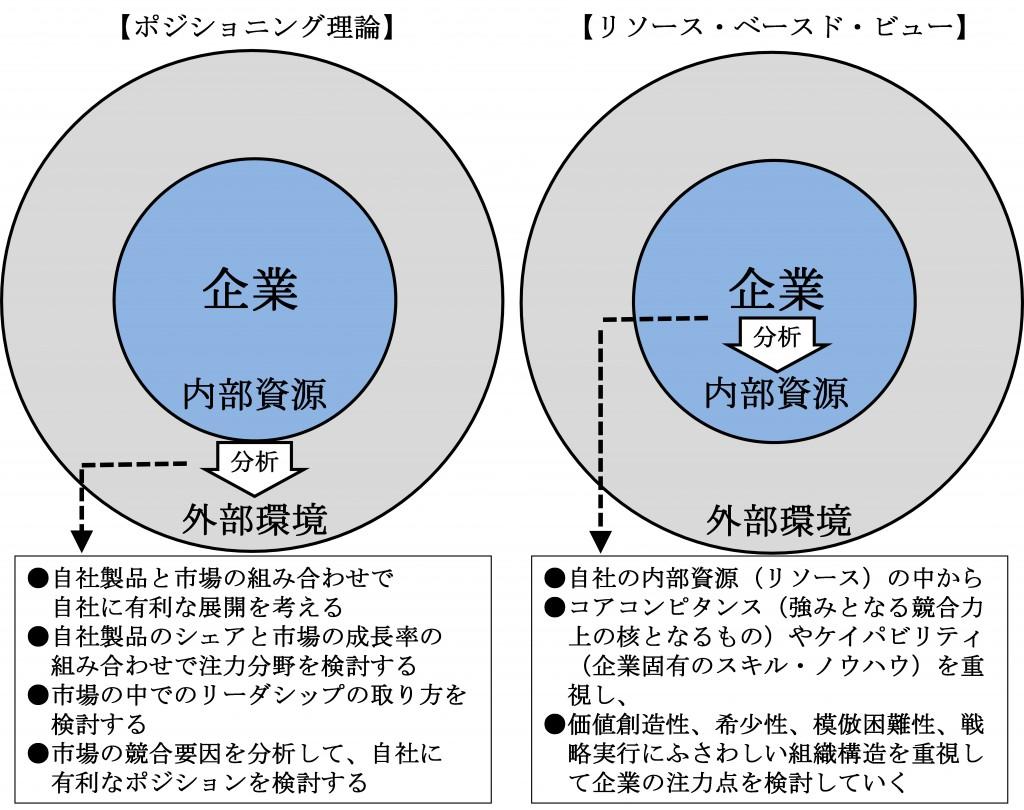 戦略の考え方の2つの流れ