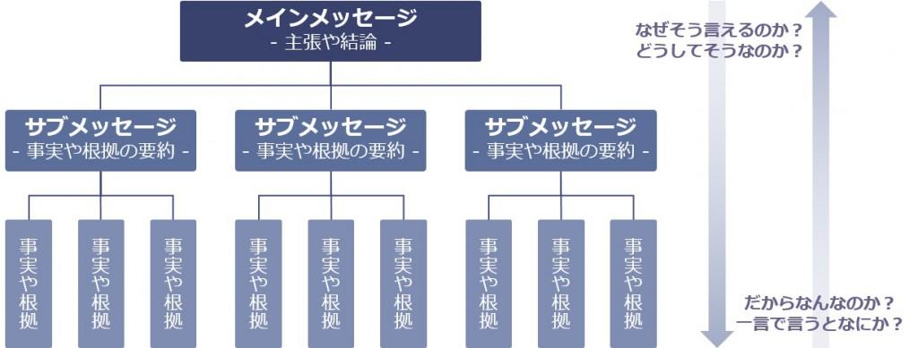 <ピラミット構造 イメージ図>