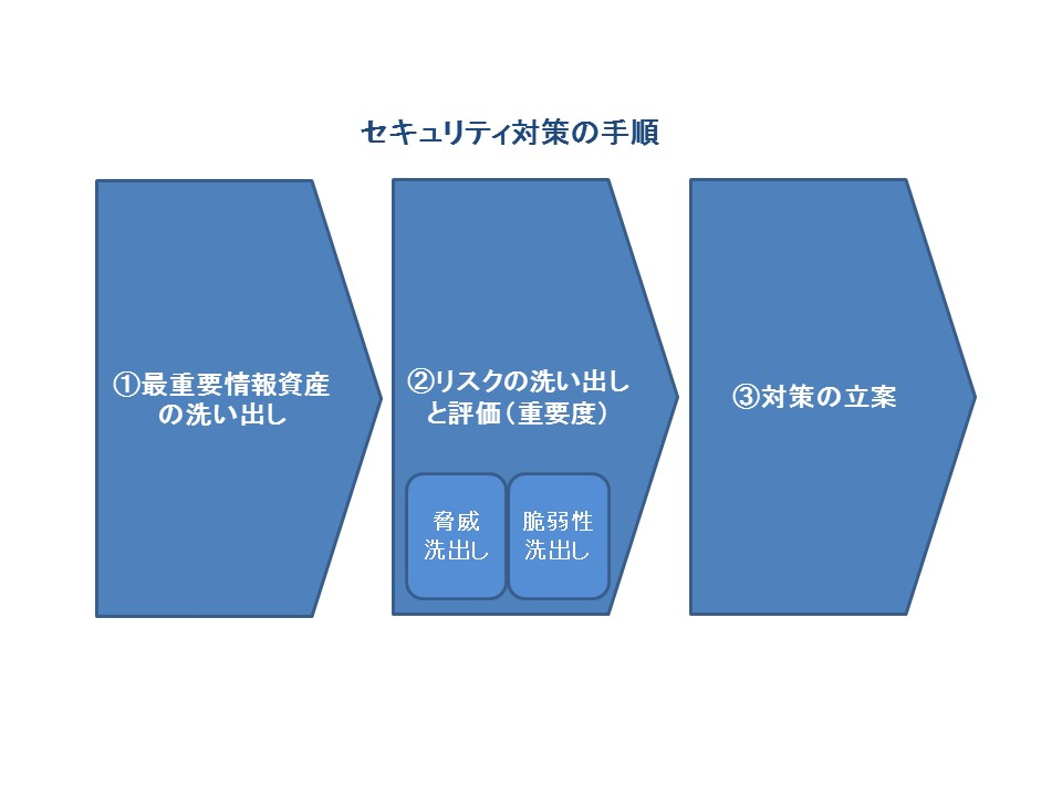 02_セキュリティ対策の手順