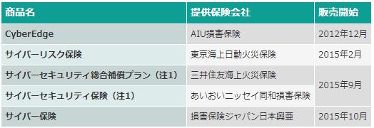 02_サイバー保険商品