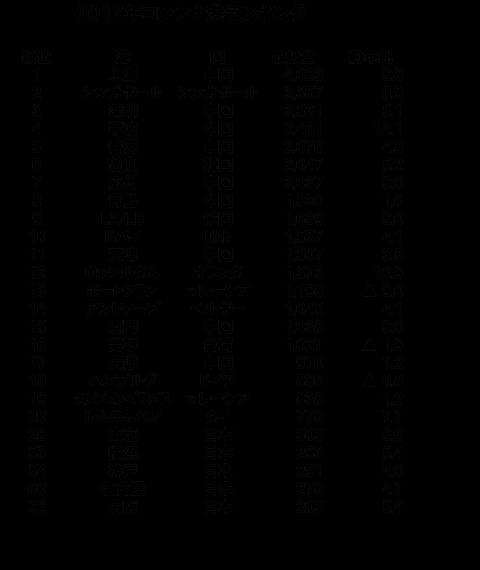 写真18_2017年コンテナ港ランキング