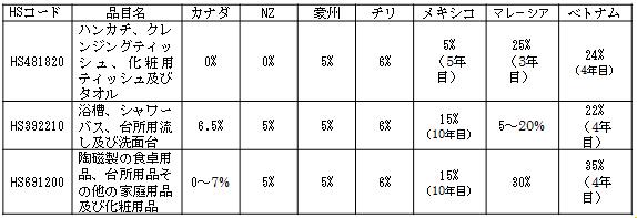 輸入関税率
