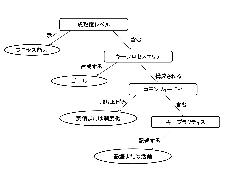図1SoftworeCMMの構成要素