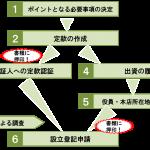 専門家コラム「株式会社の作り方」(2018年11月)