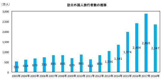 01_訪日外国人旅行者数