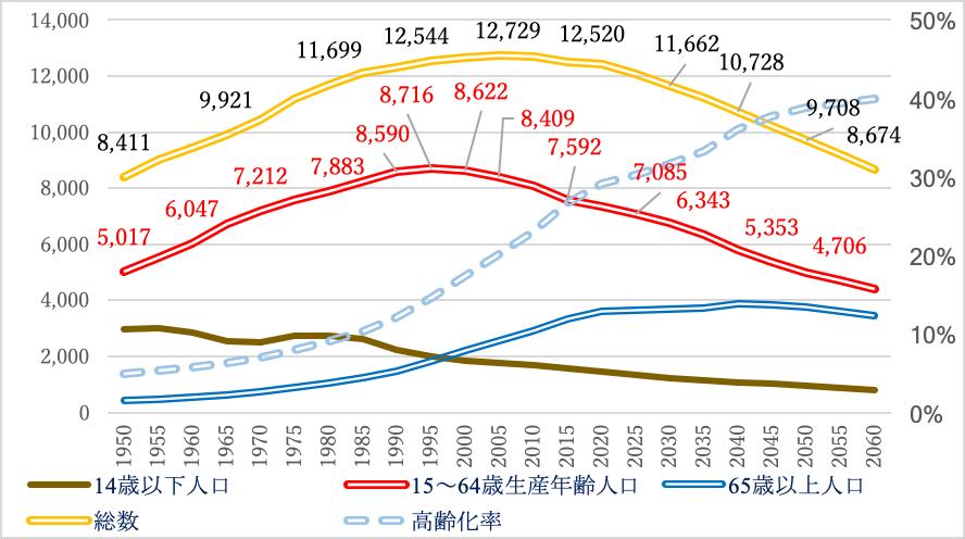 01_我が国の総人口・生産年齢人口・高齢化率の推移