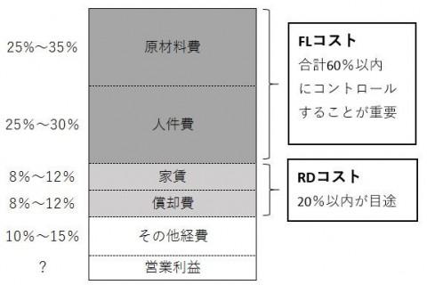 業種別業界別トピックス「飲食店の費用構造と費用のコントロール」(2019年10月)