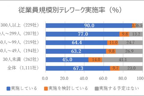 専門家コラム「テレワークを阻む、日本の「はんこ」文化とは?~今こそ捺印電子化実現の最大のチャンスです~」(2020年8月)