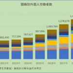 グローバル・ウインド「日本でのベトナム人労働者の増加」(2020年11月)