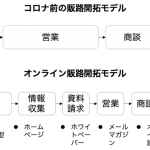 専門家コラム「withコロナ・afterコロナ時代の営業活動」(2021年6月)