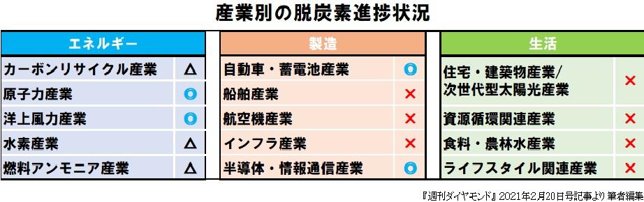 図表4_産業別脱炭素進捗